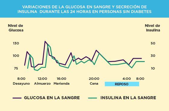 Metformina sin diabetes? se puede?